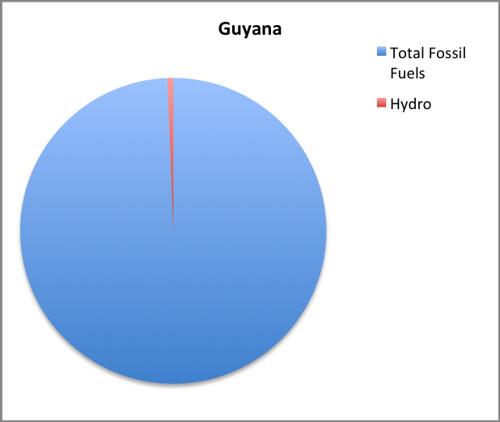 guyana EMI