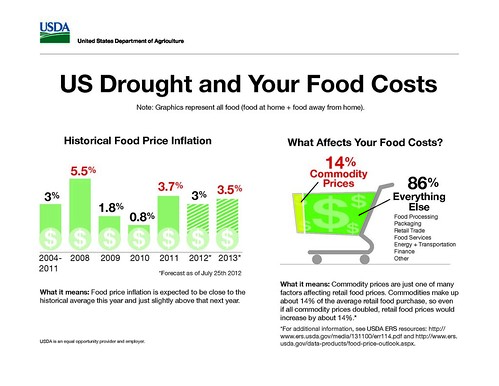 This info graphic demonstrate how the current drought, or any event that affects prices for raw farm commodities, ultimately has a marginal effect on what we pay at the grocery or restaurant. The info graphic is based on data from the USDA Economic Research Service's analysis of retail food prices and the food dollar, or all the factors that affect what we pay for food.
