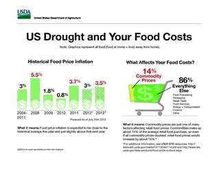 drought-infographic-food-costs
