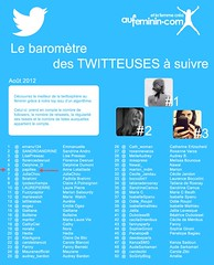 Baromètre twitteuses Auféminin août 2012