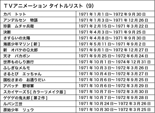 120807 - WEB Anime Style《日本電視動畫史50週年 情報總整理》專欄第9回(1971年)正式刊載!