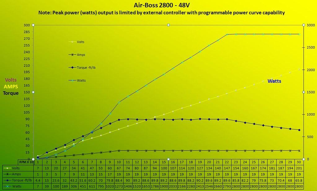 Air-boss 2800 - 48V