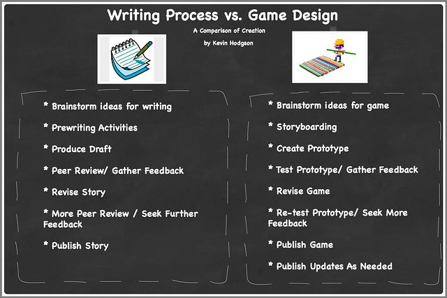 Writing and Game Design Compared