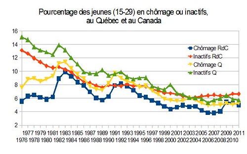Pourcentage des jeunes en chômage ou inactifs