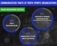 Communication Traits of Youth Sports Organizations