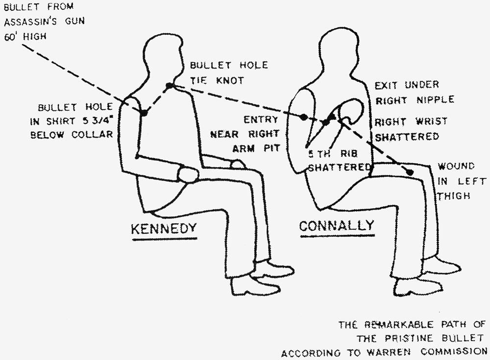 An analysis of jfk assassination