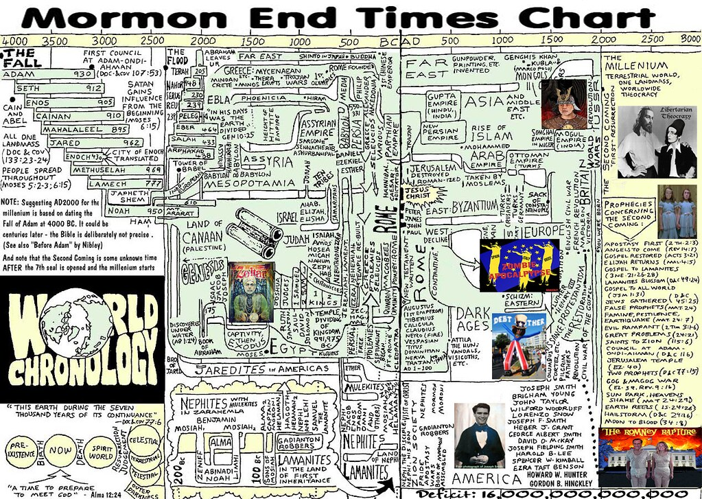 MORMON END TIMES CHART
