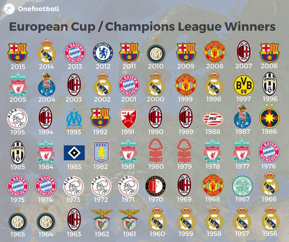ALL TIME CHAMPIONS LEAGUE WINNERS - Football - Sport.net