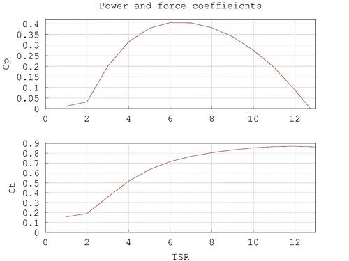 Cp-Ct curve - output from https://github.com/hananel/piggottDesignCode