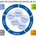 The Asset Life Cycle Within the Activity Life Cycle