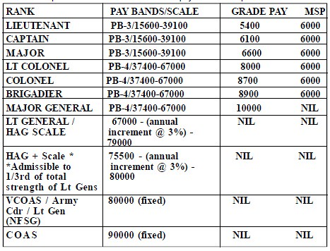 Indian Army Payscale Related Keywords & Suggestions - Indian