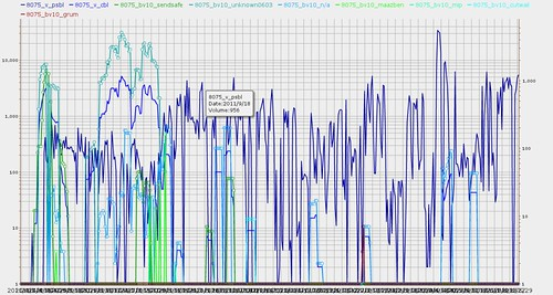 Volume data from PSBL and CBL graphed by SpamRankings.net