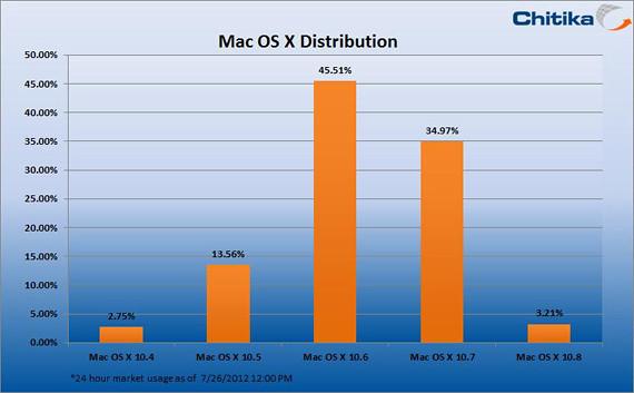 OS X Mountain Lion arranca con buen ritmo en sus primeras 48 horas