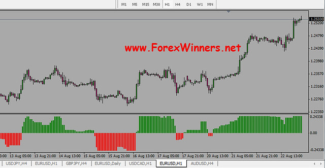 Download indikator forex duta extreme