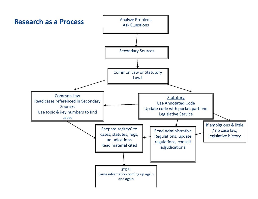 Research Process Federal Administrative Law Guides At Flow Diagram Uses Flowchart