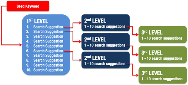 Keyword Data Collection Model