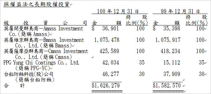 1726_長期投資項目