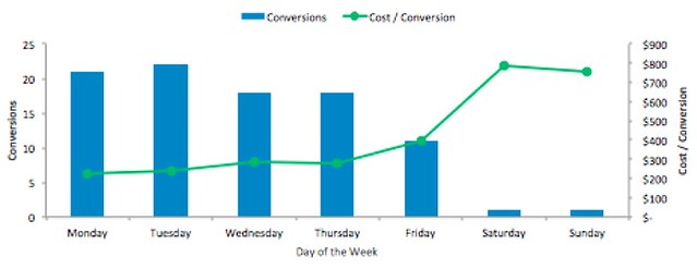 PPC Conversions by Day