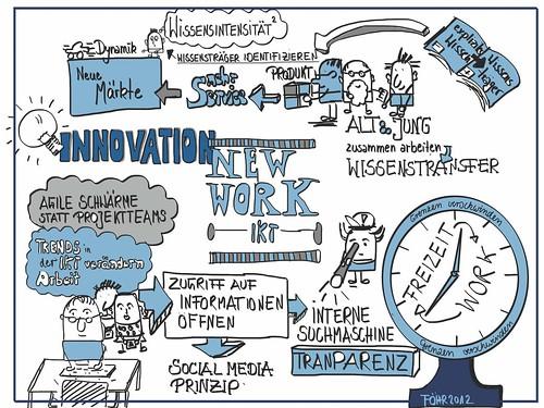 illustrationen rund um innovationen arbeitsplatz der