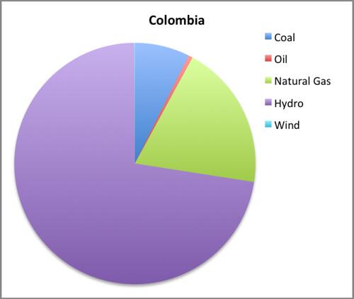 colombia EMI