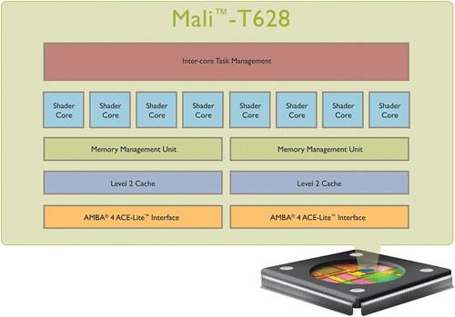 Mali-T628[1]