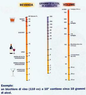 scala grammi alcol bevande