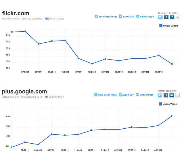 Flickr vs Google Plus, Last One Year