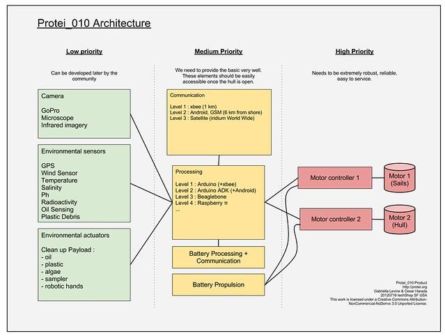 20120719Protei_010%20architecture