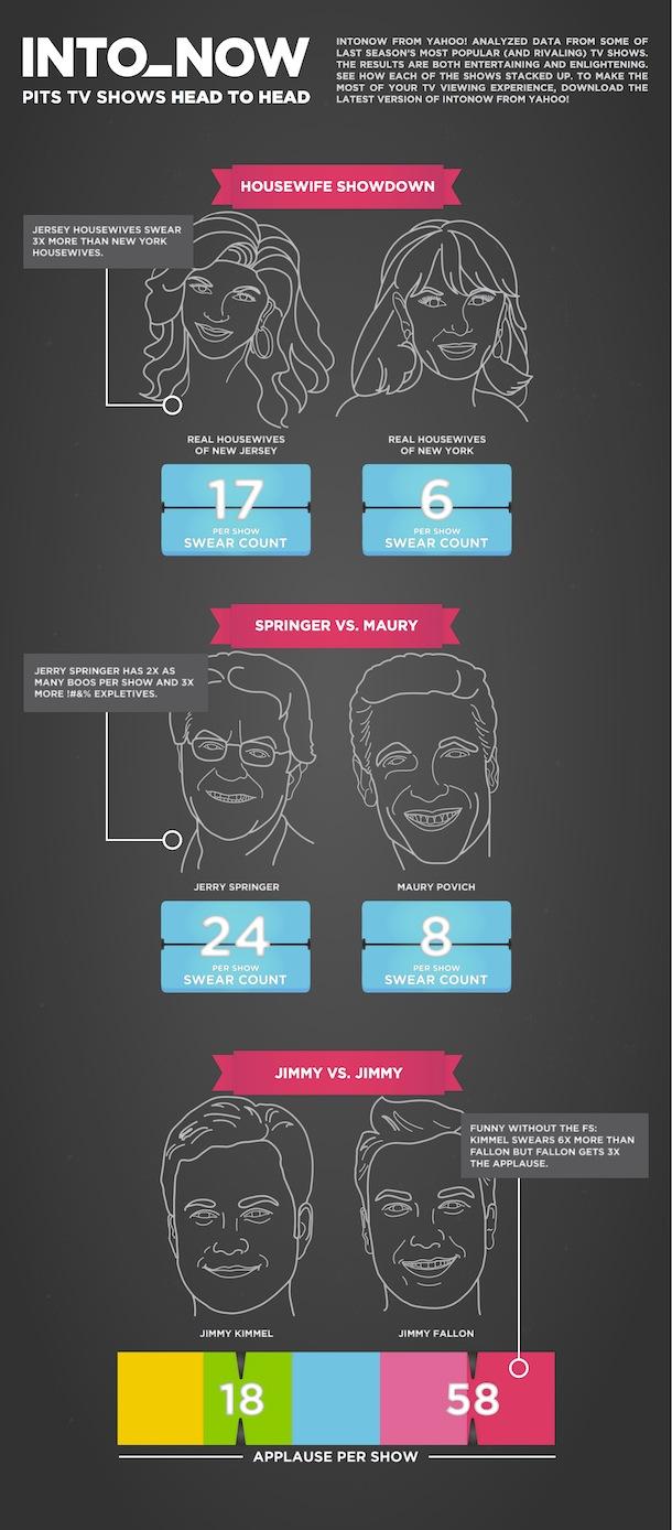Yahoo! IntoNow Infographic