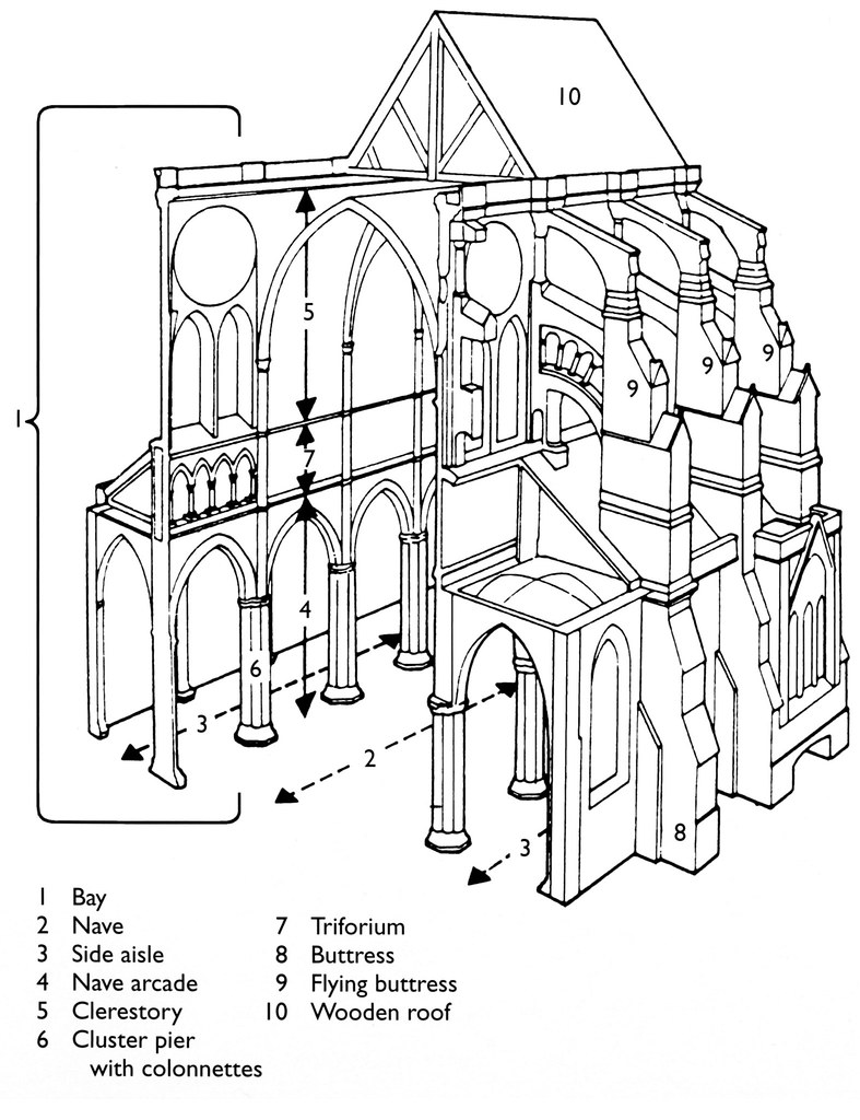 wel e to flickr Rose Window Chartres Cathedral chartres cathedral perspective cross section diagram