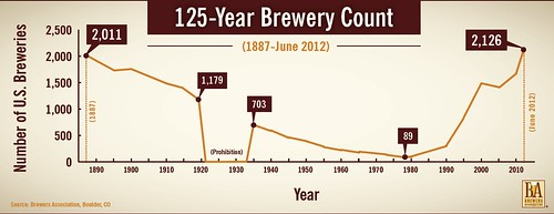 Brewers Association Reports 2012 Mid-Year Growth for U.S. Craft Brewers