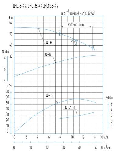 Технические характеристики насосов ЦНС