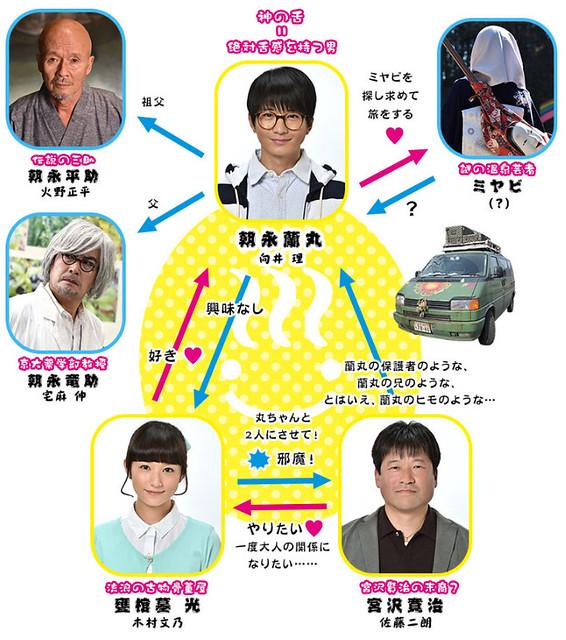 ranmaru-chart