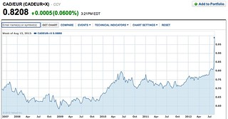 can$-euro-chart
