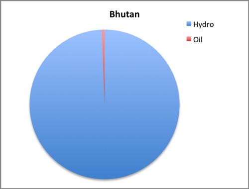 Bhutan EMI