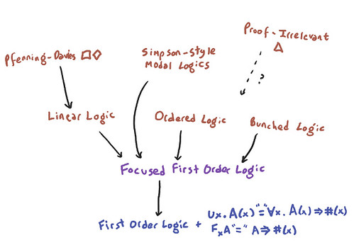 Encoding Logics