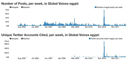 Post and Twitter Citation Volume, Global Voices Egypt, up to August 2012
