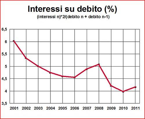 Un altro rapporto debito pil possibile 2 noisefromamerika - Valore commerciale immobile ...