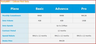 PortaWiFi + Celcom First Data