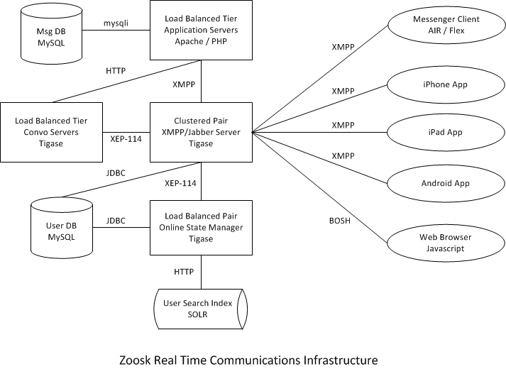 what does connections mean on zoosk