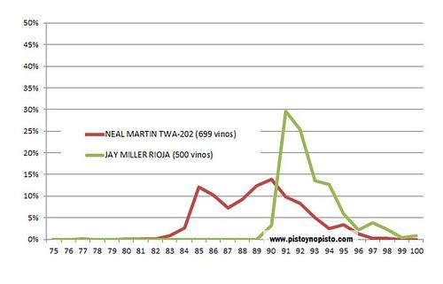 Distribución de Frecuencias de las Notas de Rioja en The Wine Advocate