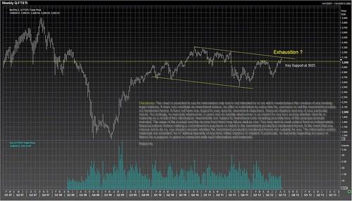 STI chart 08082012