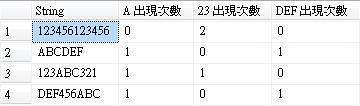 [SQL] 字串中特定字串出現次數-1