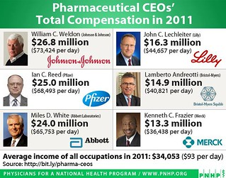 Pharmaceutical CEOs' Total Compensation in 2011