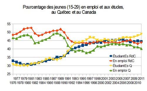 Pourcentage des jeunes en emploi et aux études