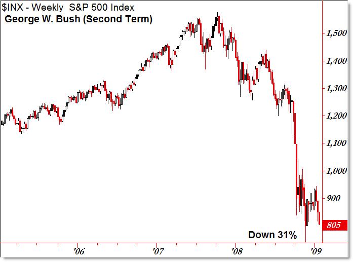 BIG difference Between Obama VS Bush
