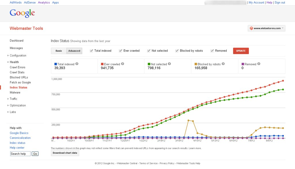 Google Webmaster Tools Index Status Vista Stores
