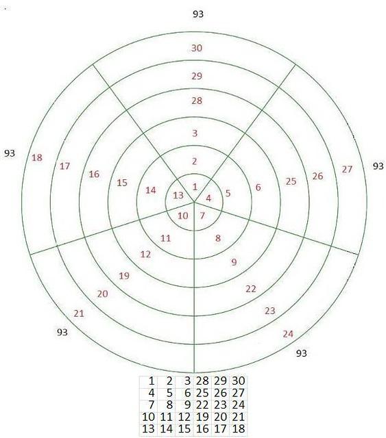Thelemic Rose Diagram