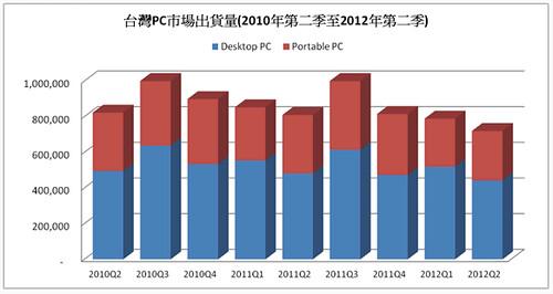 2010~2012 台灣PC出貨量