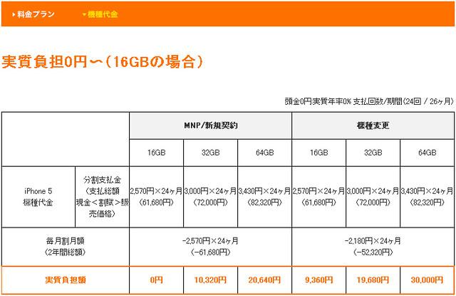 KDDIのiPhone5値段表